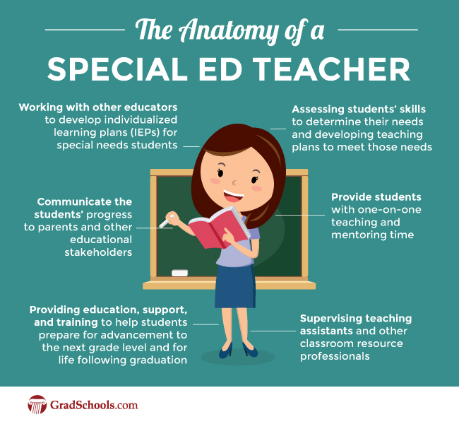 What Can I Do If I Want To Be A Special Education Teacher Ruby And Disability